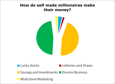 how do billionaires invest