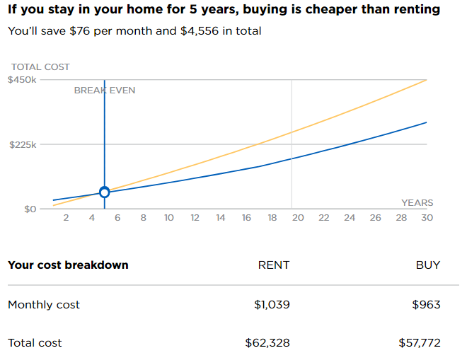 renting a home vs buying a home